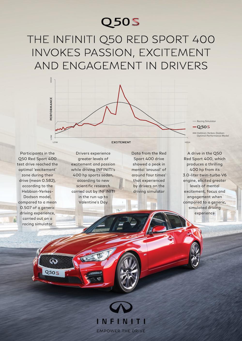Infiniti Q50 Red Sport Passion Chart