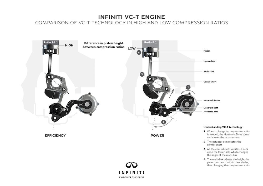 Infiniti VC-T Engine Compression Ratios